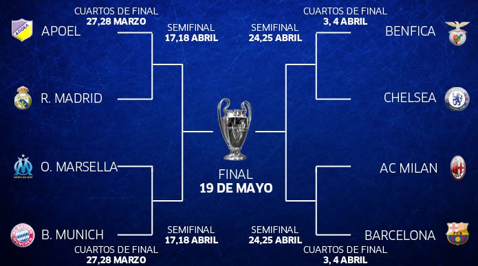 Cuartos de final champions league 2012 for Cuartos final champions 2014
