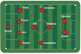 Top 10 esquemas tácticos futbol 1